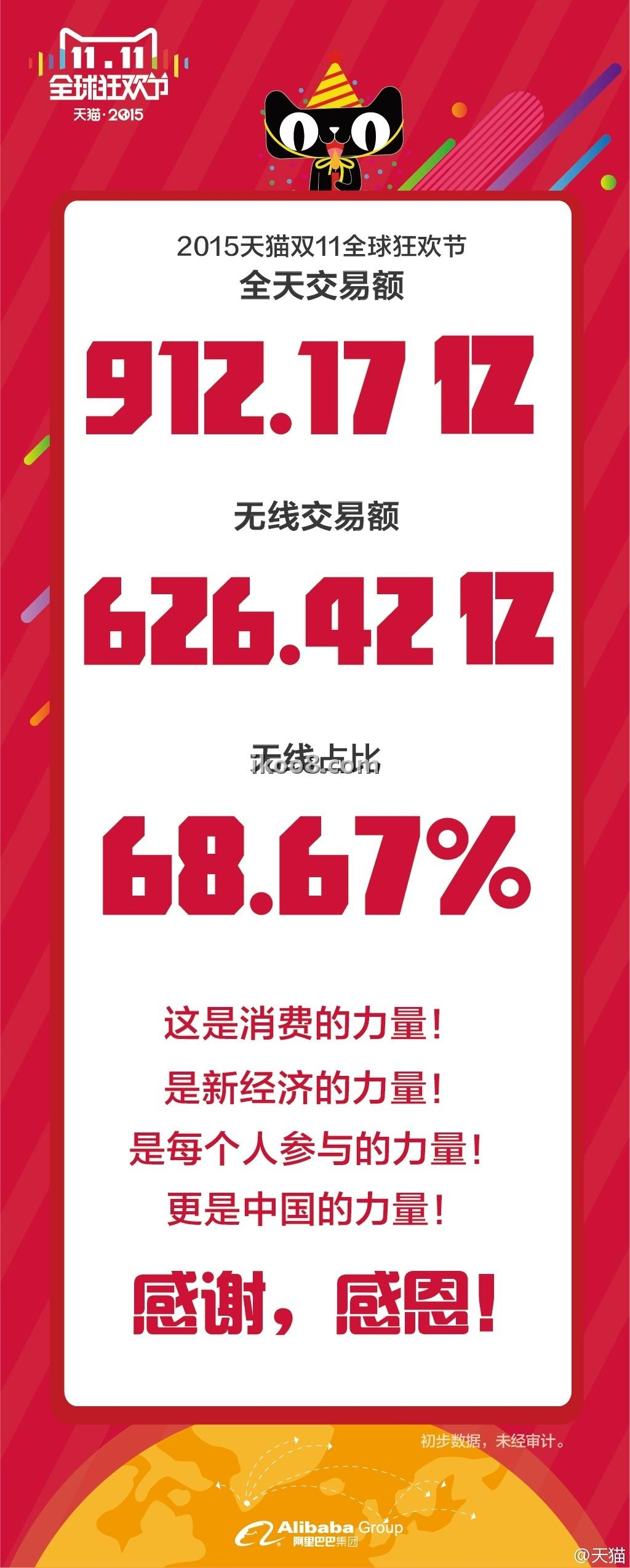 天猫双十一交易额 912.17亿,创多项纪录